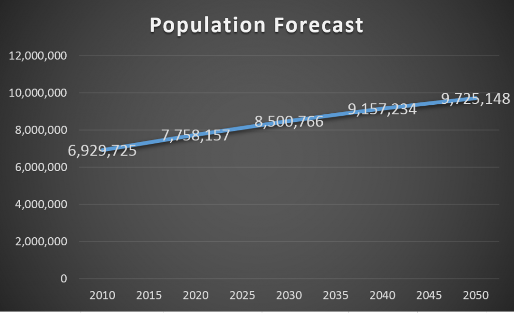 United Nations, Department of Economic and Social Affairs, Population Division (2015). World Population Prospects: The 2015 Revision, custom data acquired via website.