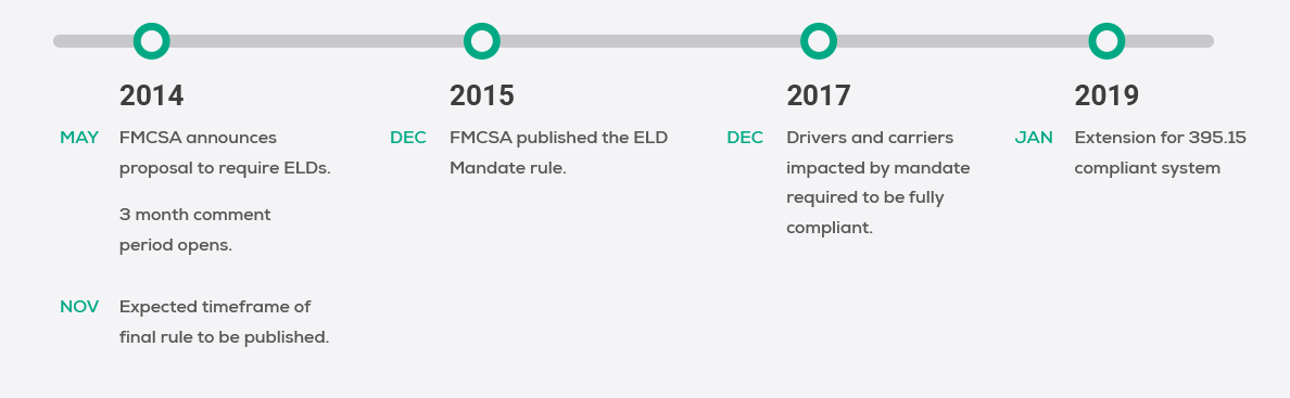 A gray line with green points describing the timeline of ELD mandate events